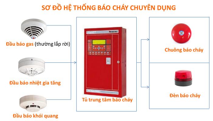 Cách sử dụng tủ báo cháy trung tâm hiệu quả